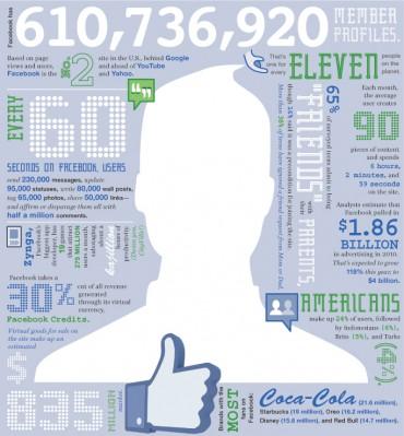 Anuncios en Facebook, como funcionan? Publicidad en redes sociales